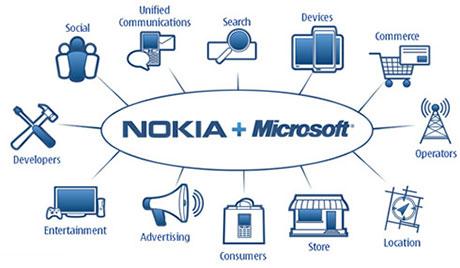 کمپانی نوکیا توسط مایکروسافت خریداری شد